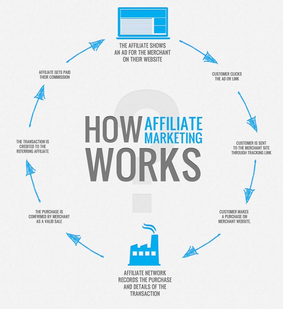 Как да правим пари онлайн с афилейт маркетинг