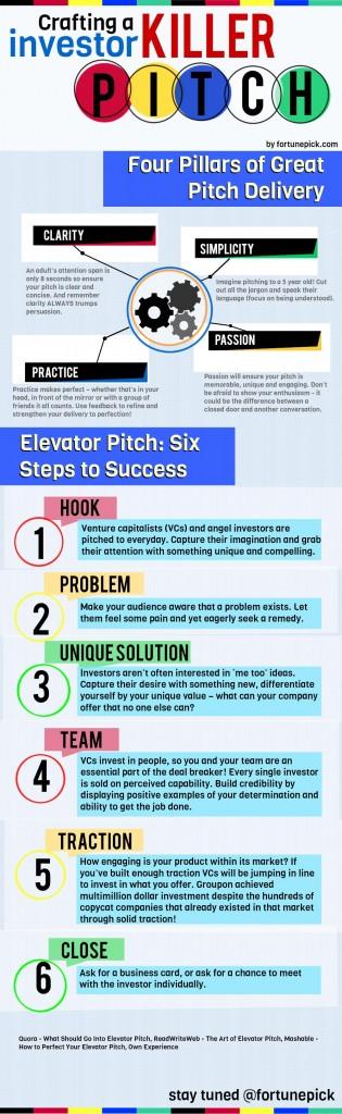 Как да създадем убийствен Startup Pitch (Инфографика)