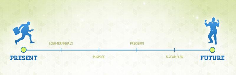 Планирането помага да постигнете целите си