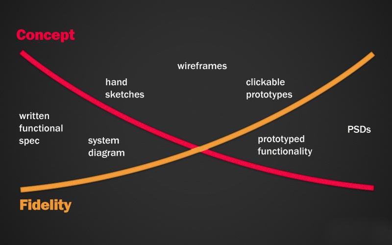 Low fidelity и High fidelity прототипи