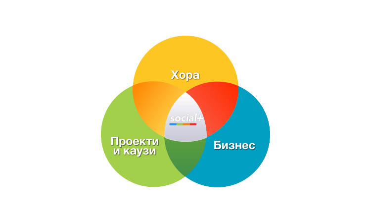 Андрей Андреев за SocialPlus