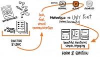 UX design – информационна архитектура