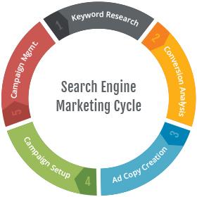 Дигитален маркетинг + SEO оптимизация