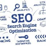 Главните цели на SEO оптимизацията