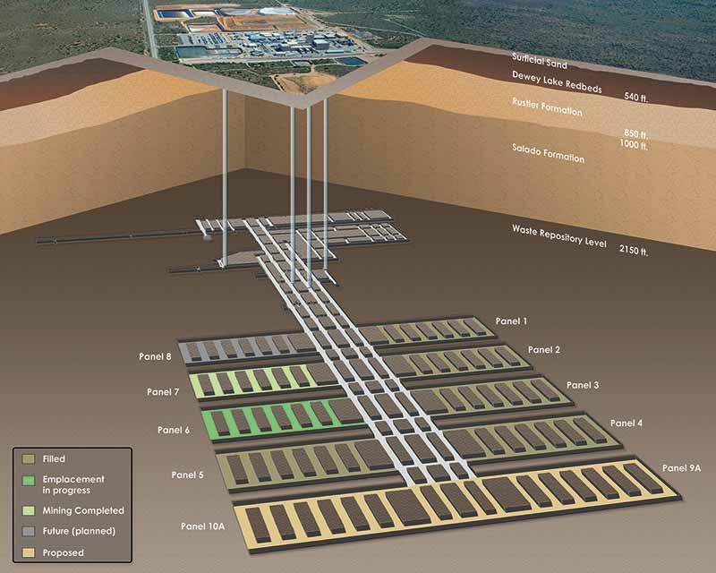Пилотният завод за изолиране на отпадъци (WIPP)