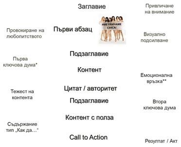 Правилен копирайт текст