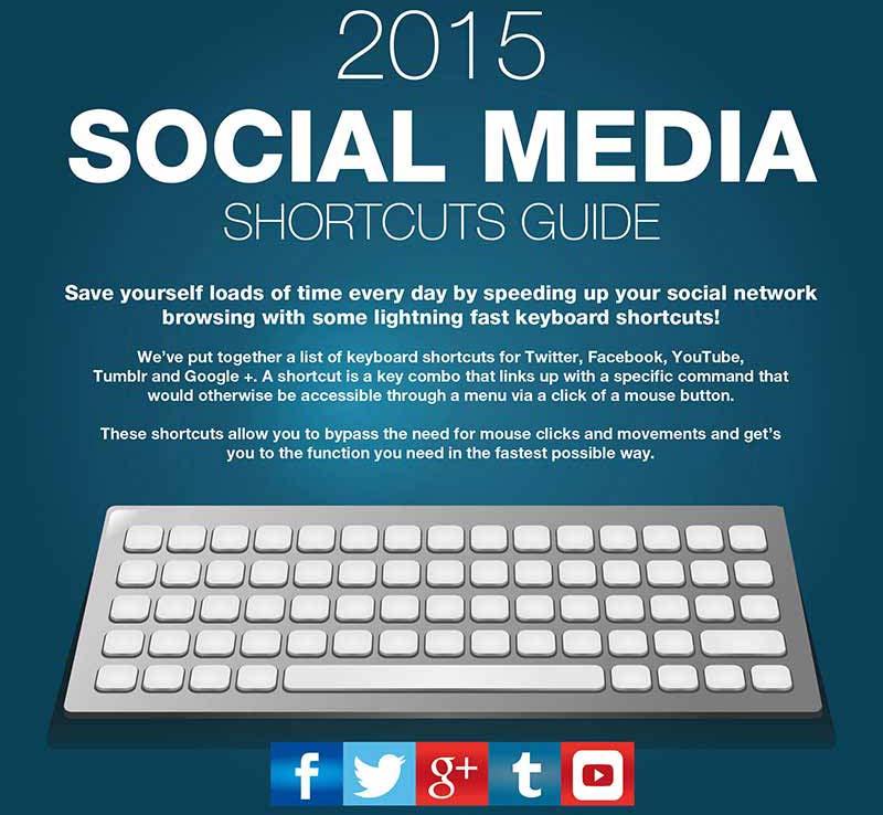 Бързи клавишни комбинации за социалните мрежи