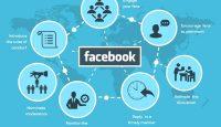 Какво представлява фейсбук продажбената фуния?